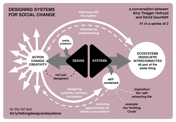 Infographic 1: Design and systems