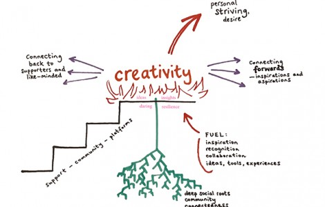 creativity-diagram-nz-620x430